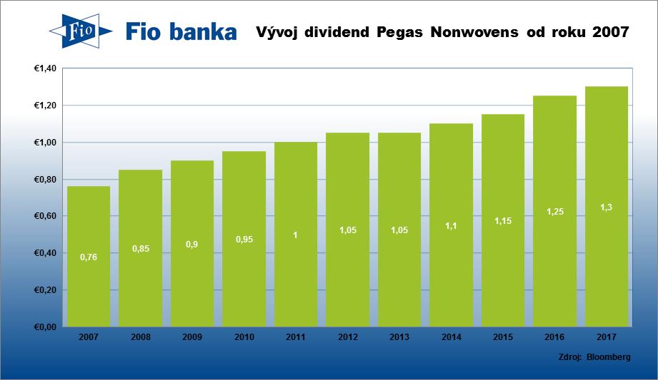 Vývoj dividend společnosti Pegas Nonwovens