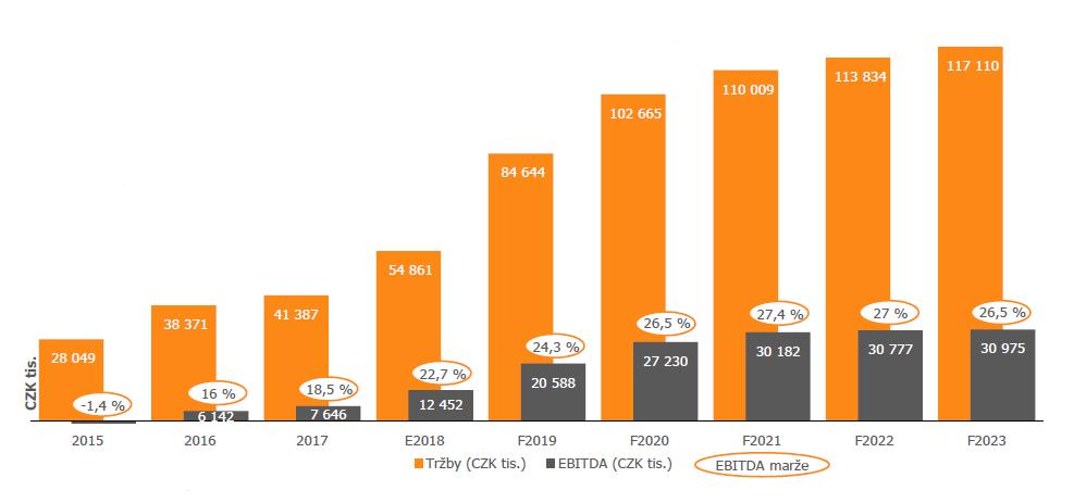 Očekávané hospodaření společnosti Hub Ventures vdalších letech (zdroj: prezentace společnosti)