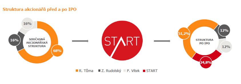 Akcionářská struktura Hub Ventures před a po plánovaném IPO