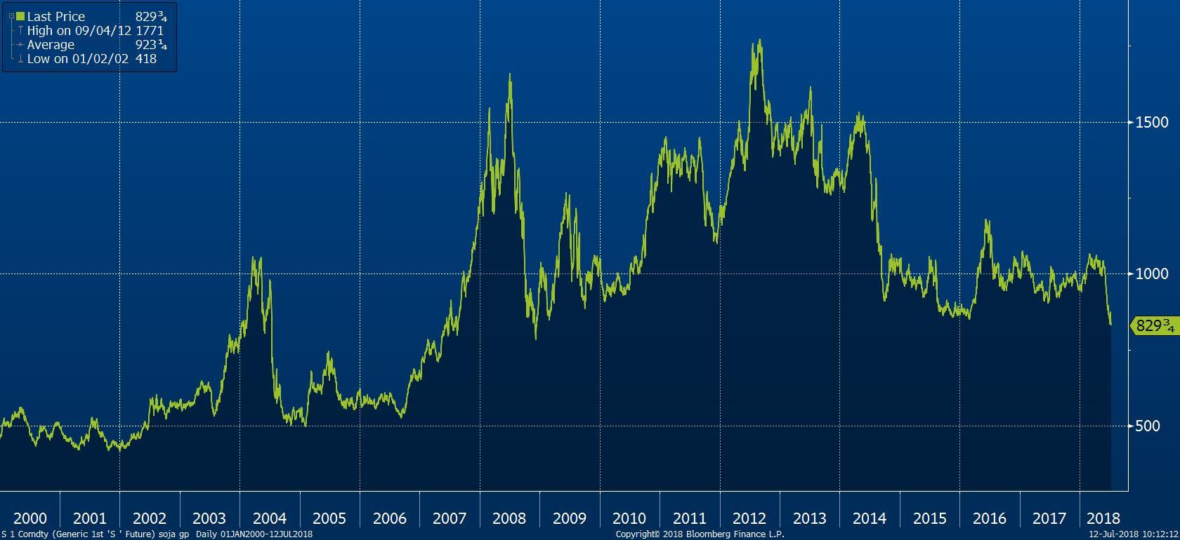 Cena sóji od roku 2000