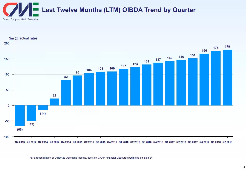 Vývoj hrubého provozního zisku OIBDA mediální skupiny CETV