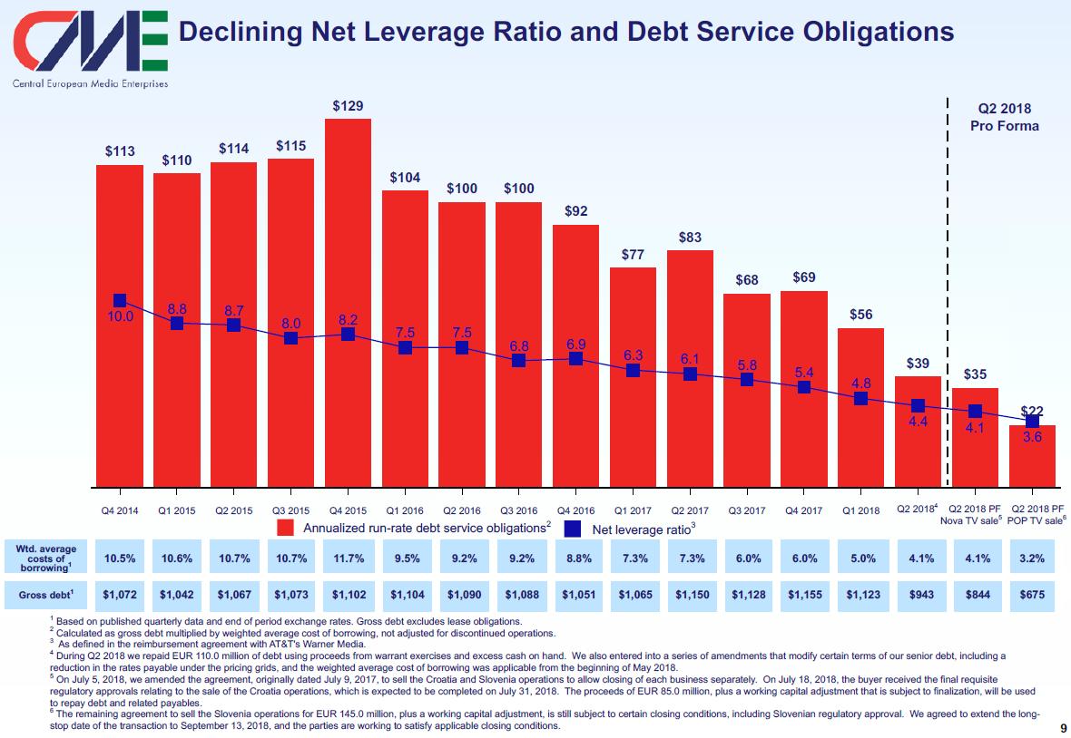 Vývoj zadlužení a nákladu na obsluhu dluhu mediální skupiny CETV