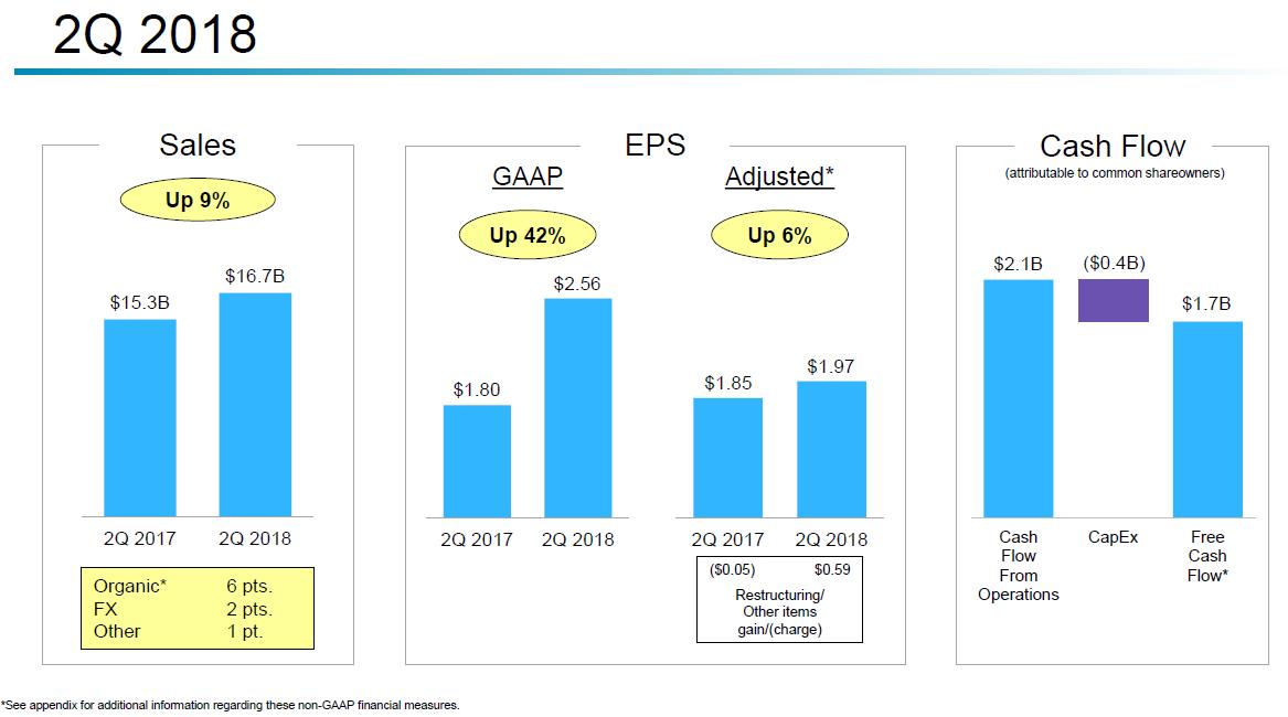 Výsledky společnosti United Technologies za 2Q 2018