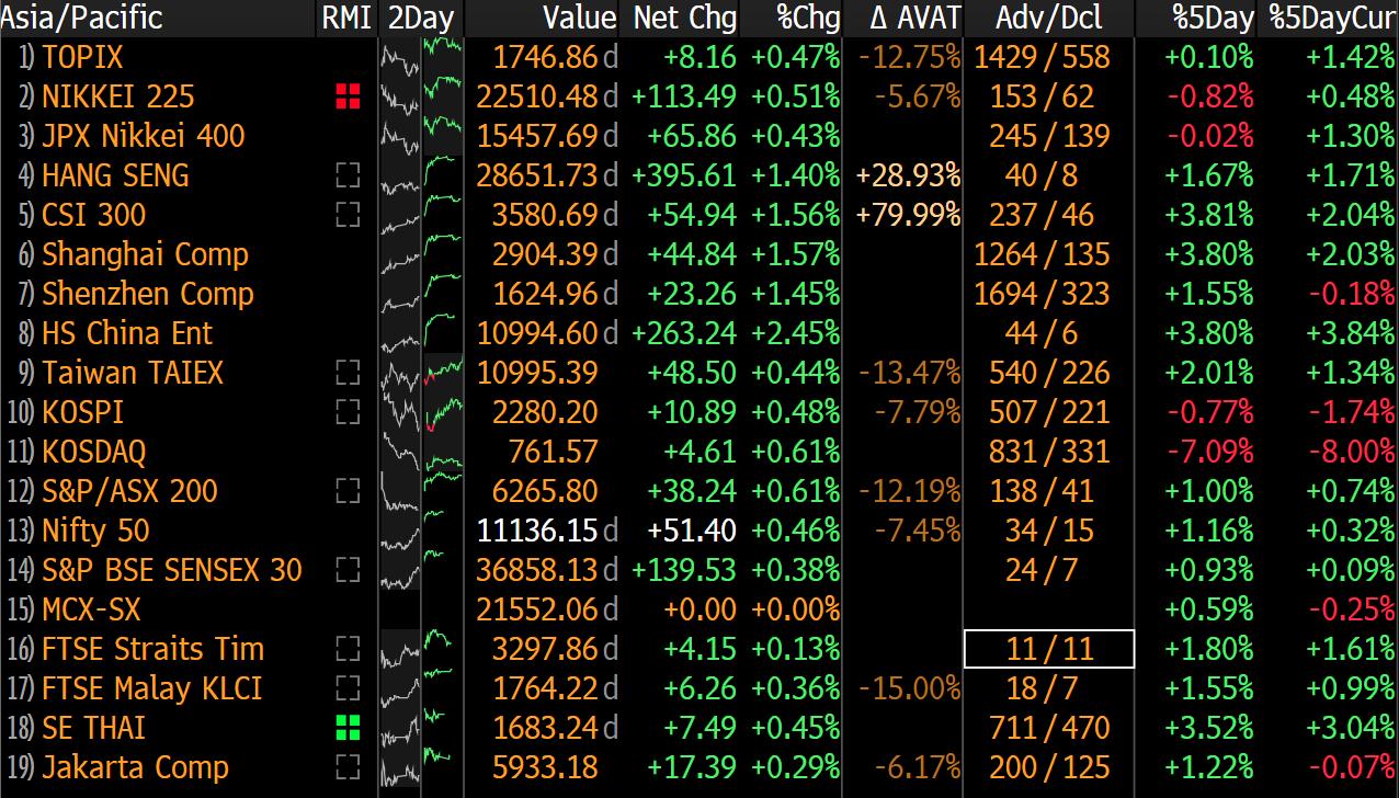 Asijské trhy