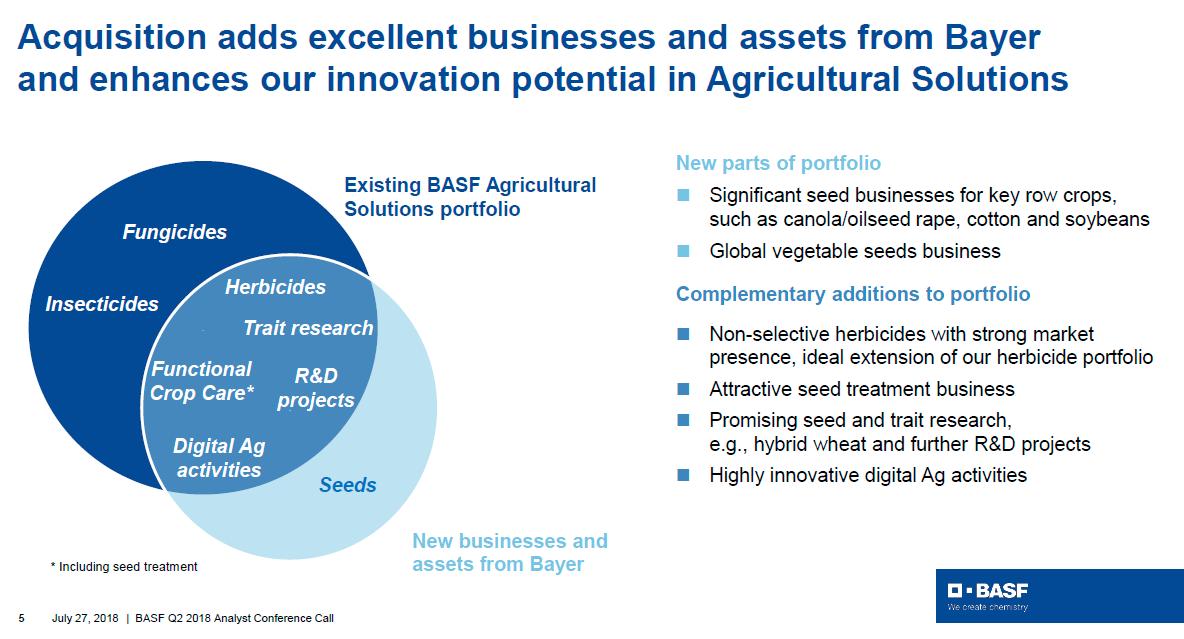 Přehled aktiv, která BASF od Bayeru koupil