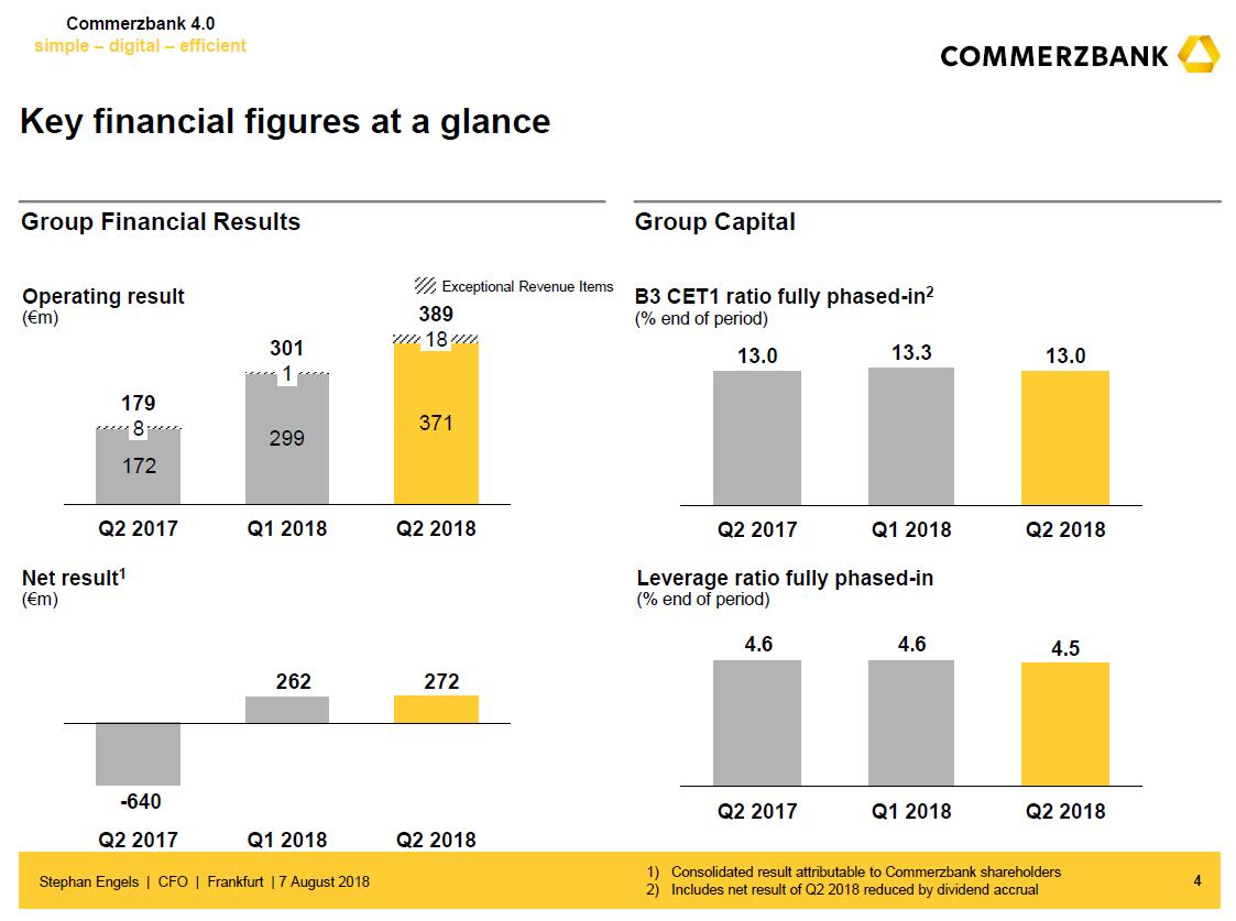 Klíčové ukazatele Commerzbank ve 2Q