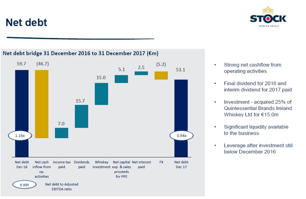 Vývoj zadlužení společnosti Stock Spirits Group ke konci roku 2017