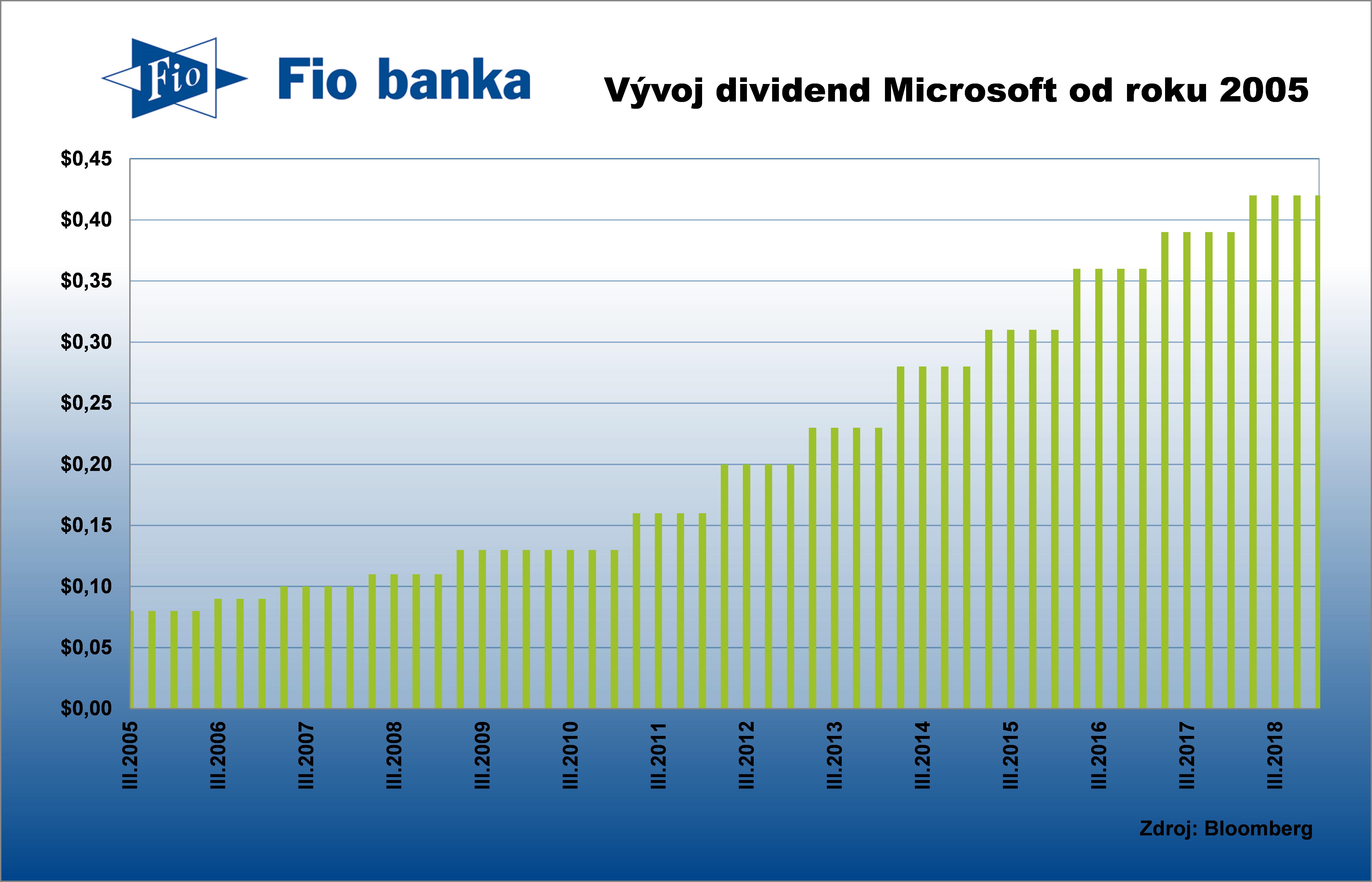 Vývoj dividendy společnosti Microsoft