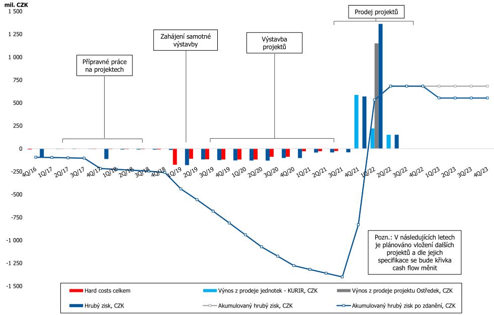 Výhled hospodaření společnosti UDI CEE