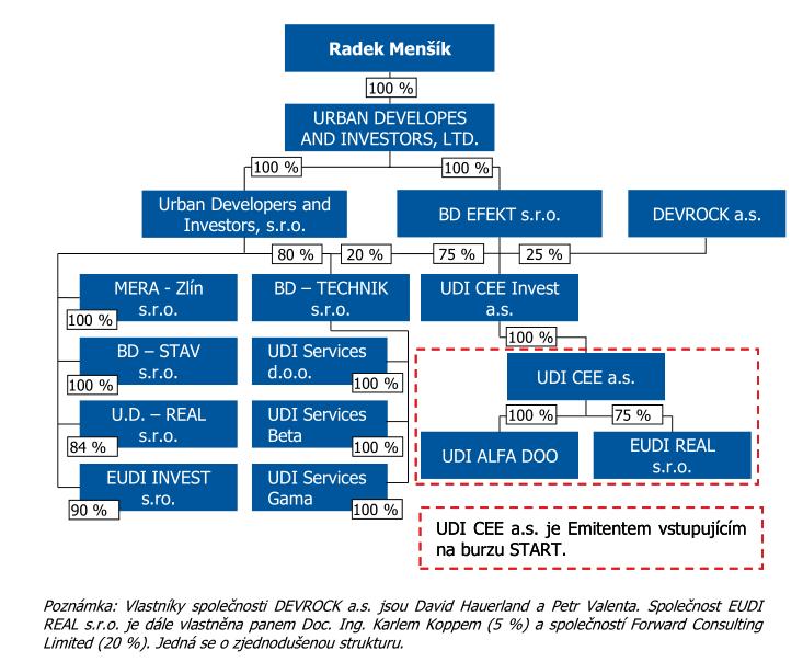 Vlastnická struktura UDI Group a UDI CEE