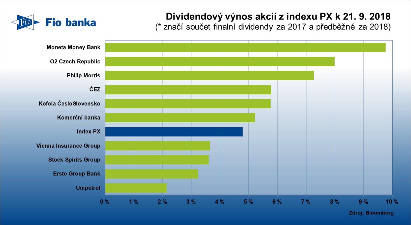 Dividendový výnos českých akcií z indexu PX