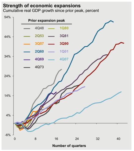 Americká ekonomika roste dlouho, ale jen mírně
