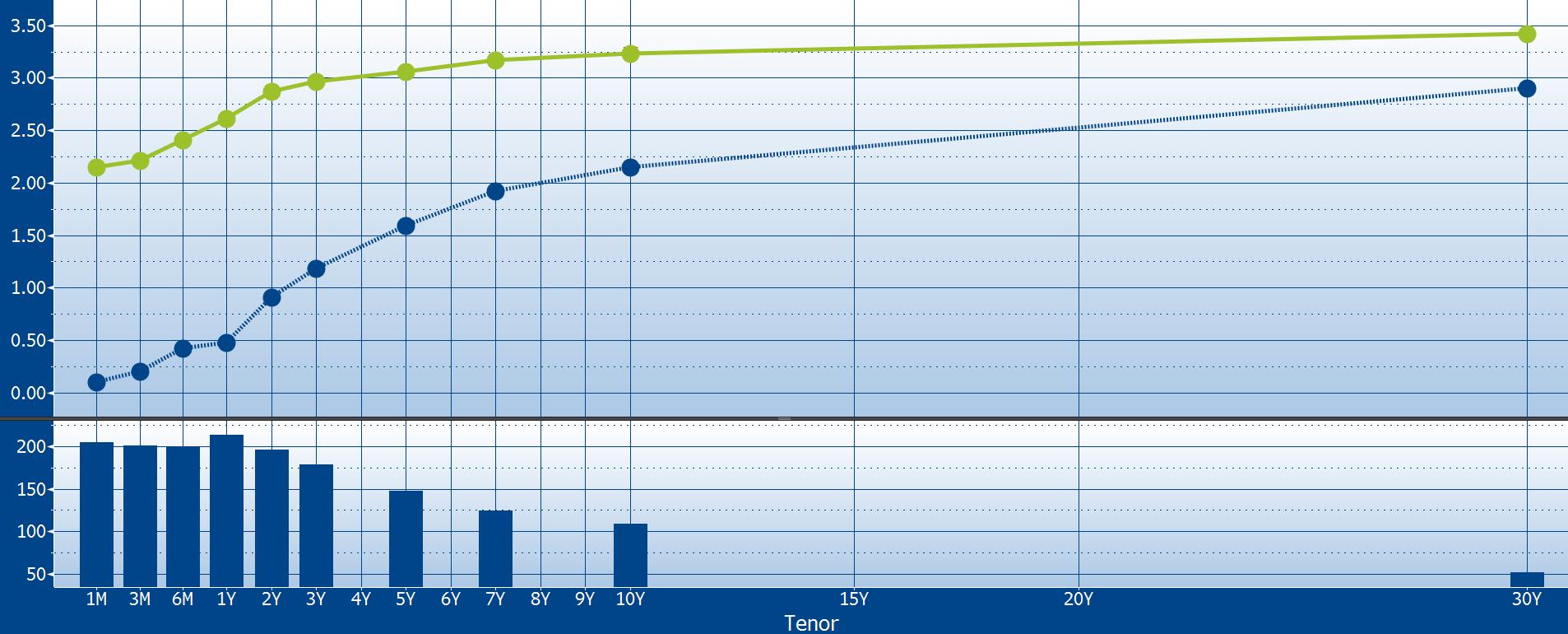 Zatímco na krátkém konci výnosy od prvního zvýšení sazeb Fedem vzrostly o 2 procentní body, výnosy desetiletých dluhopisů jen o 1 p. b.