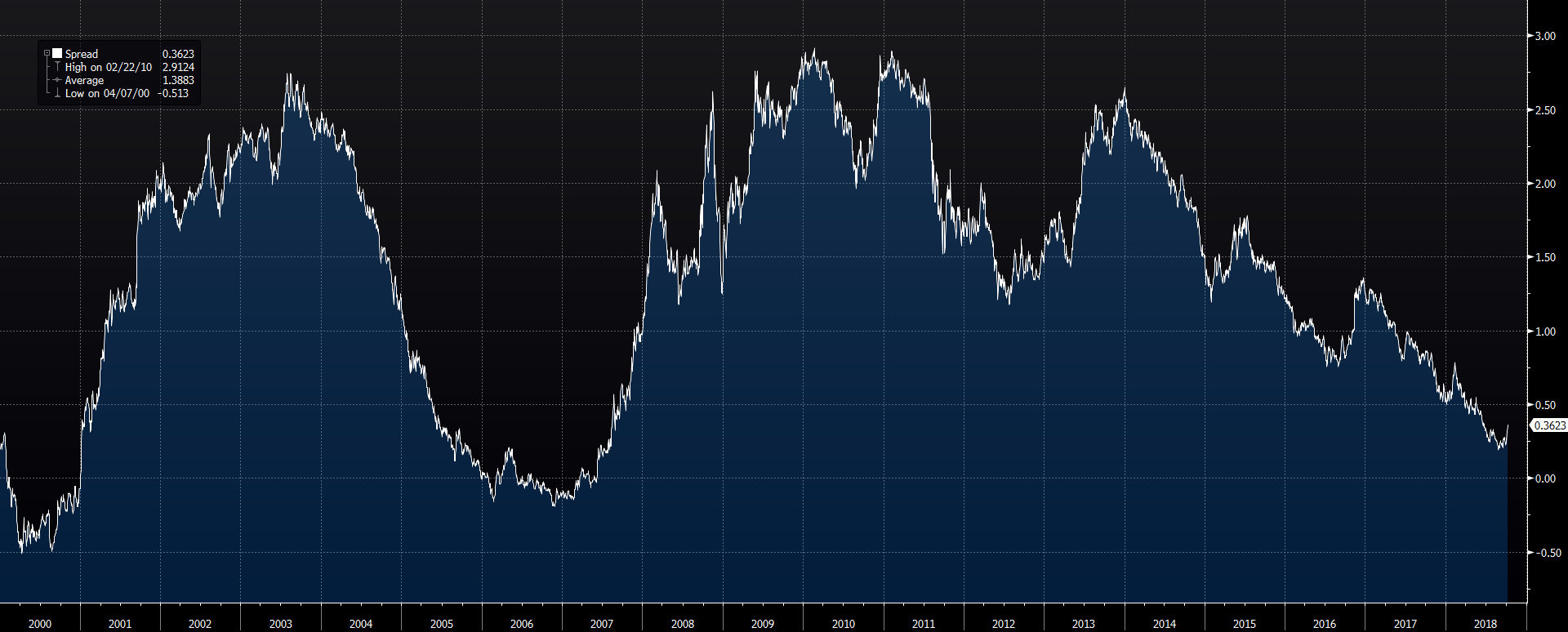 Spread mezi dvouletými a desetiletými dluhopisy  se v srpnu dostal na minima od roku 2007