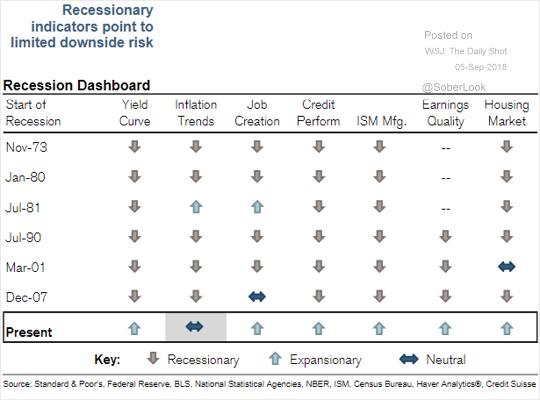 Žádný z ukazatelů ekonomického vývoje, který analytici Credit Suisse sledují, aktuálně neindikuje riziko recese