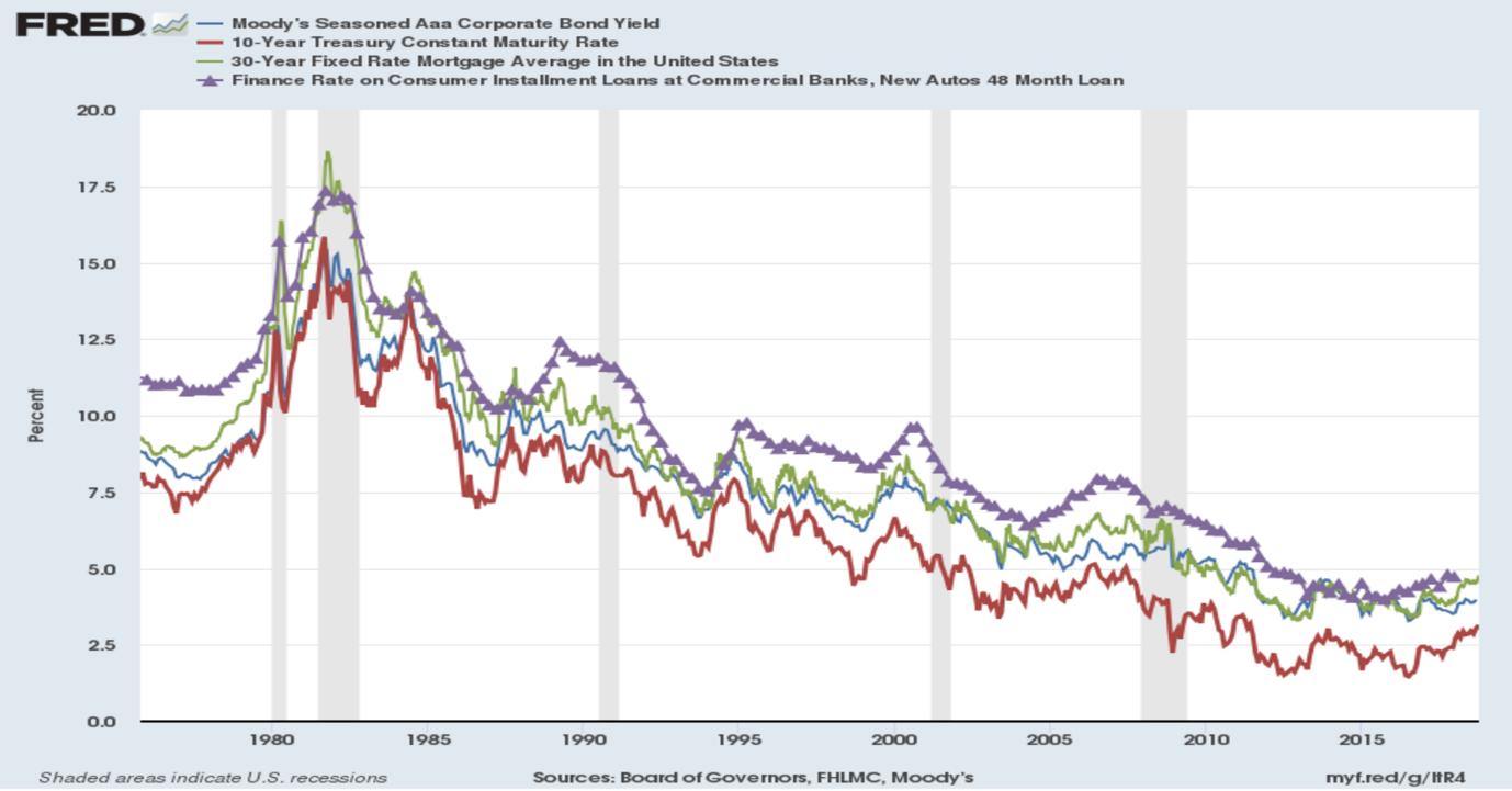 Výnosy firemních dluhopisů (modrá), úroky 30letých hypoték (zelená) i spotřební úvěry (fialová) následují výnosy 10letých státních dluhopisů (červená)