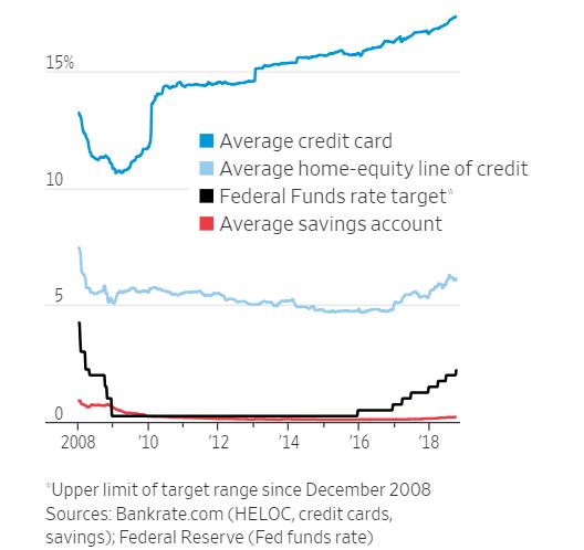 Průměrný úrok kreditní karty (tmavě modrá), hypoték (světle modrá), sazby Fedu (černá) a úroky na amerických spořících účtech (červená)