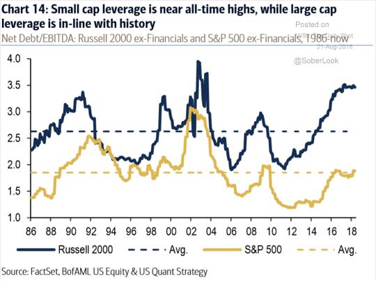 Zadlužení malých společností (modrá) a velkých (zlatá), průměry přerušované linie