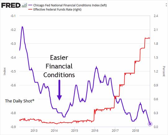 Vývoj sazeb Fedu a indexu NFCI
