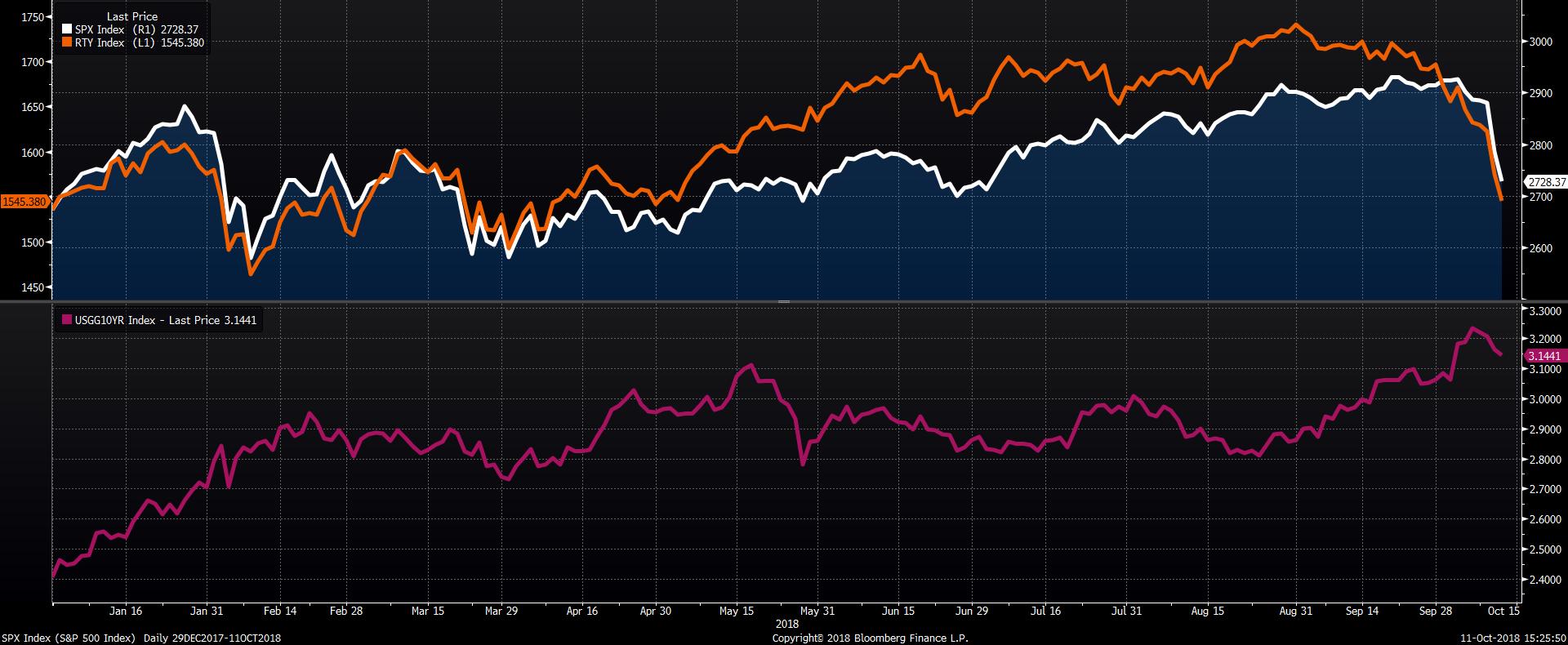 Vývoj indexu největších amerických společností S&P 500 (bílá s modrým podkladem), indexu Russell 2000 s malými firmami (oranžová) a výnosu 10letých státních dluhopisů (fialová)