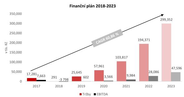 Finanční plán AtomTrace do roku 2023
