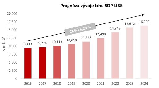 Prognóza vývoje trhu, zdroj: vlastní odhady společnosti