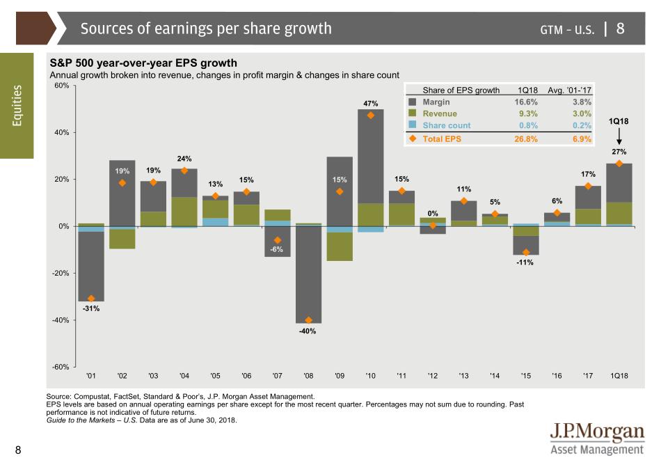Zdroje růstu zisku na akcii společností z indexu S&P 500: Zisková marže (šedá), tržby (olivová), počet akcií (modrá)