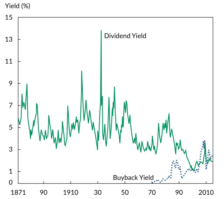 Dividendový výnos (modrá) a výnos ze zpětného odkupu akcií (přerušovaná modrá), zdroj: Straehl a Ibbotson