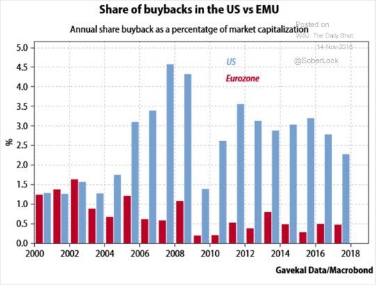 Výnos ze zpětného odkupu akcií v USA (modrá) a eurozóně (červená), převzato z Daily Shot