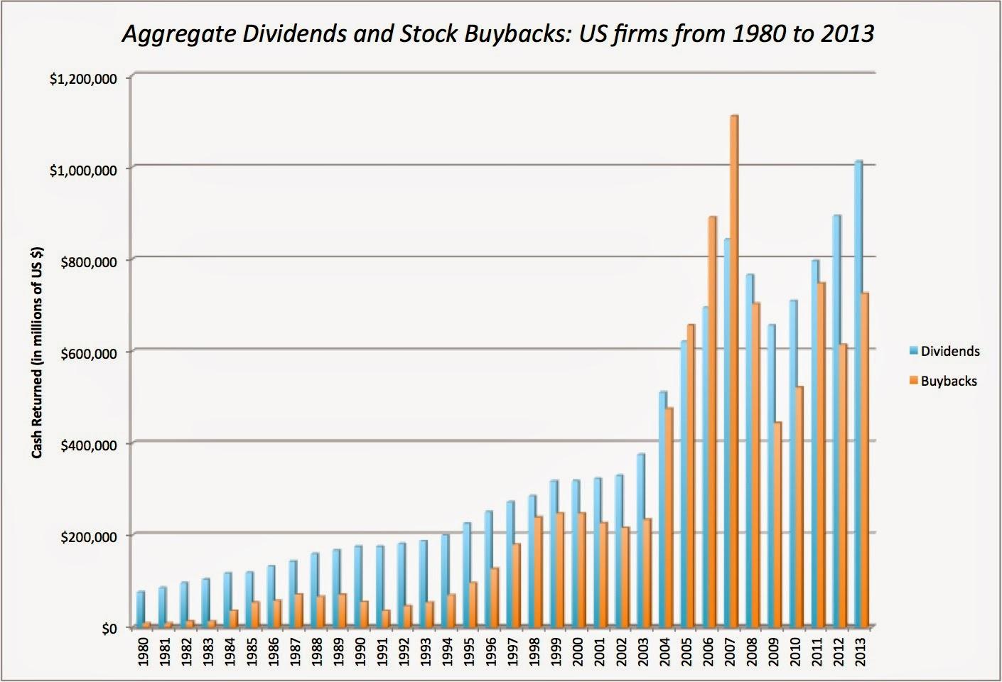 Dividendy a zpětné odkupy amerických firem, zdroj: Aswath Damodaran