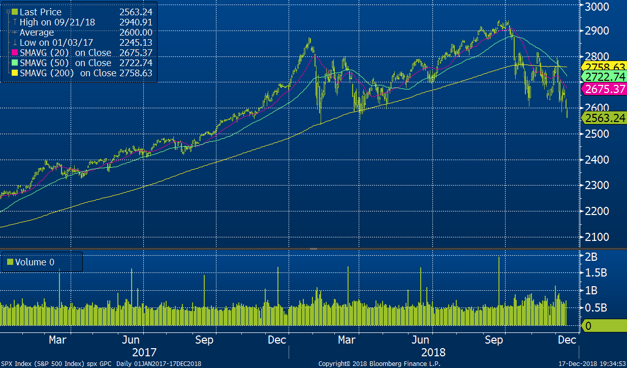 Vývoj indexu S&P 500