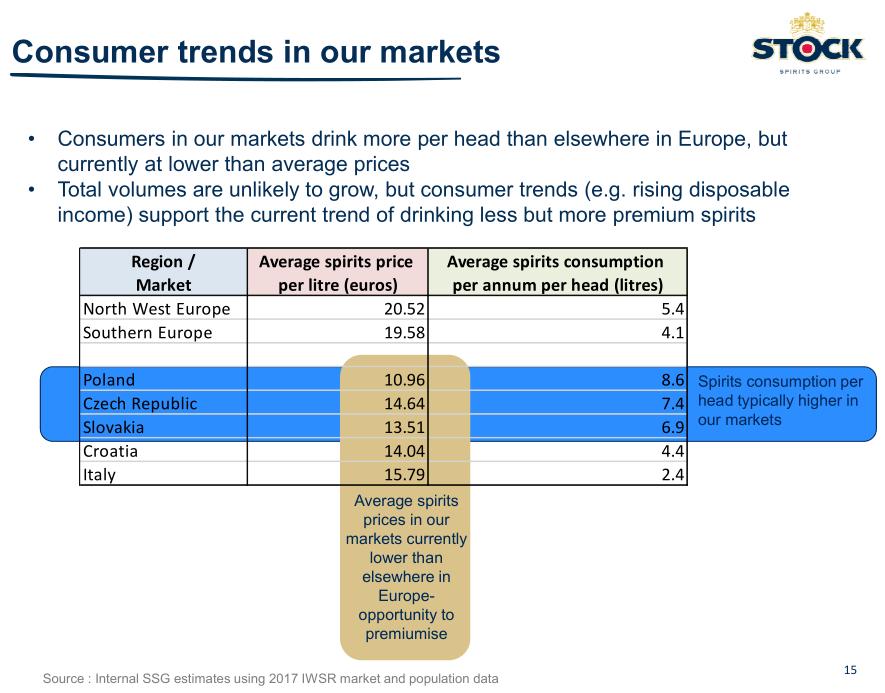 Snímek z letní prezentace Stocku s průměrnou spotřebou a cenou na různých evropských trzích