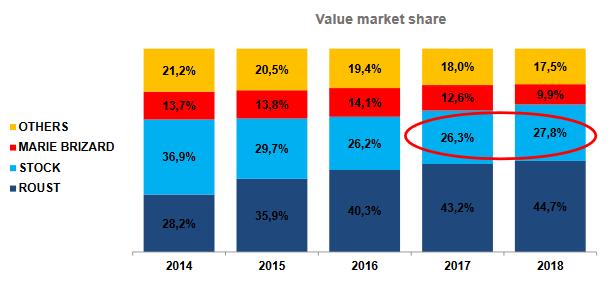 Vývoj tržního podílu Stock Spirits Group (světle modrá) na polském trhu s vodkou, zdroj: Western Gate
