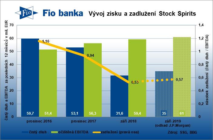 Vývoj hrubého provozního zisku EBITDA a čistého dluhu likérky Stock Spirits Group