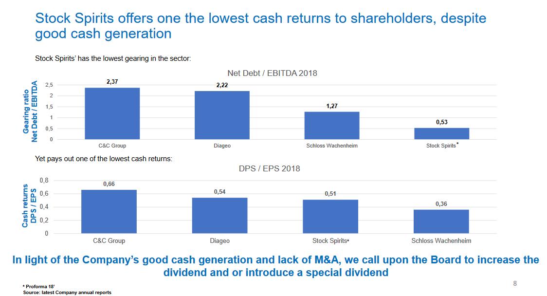 Porovnání čistého zadlužení společnosti Stock Spirits Group (PŘED lednovou akvizicí) s dalšími společnostmi, zdroj: Western Gate
