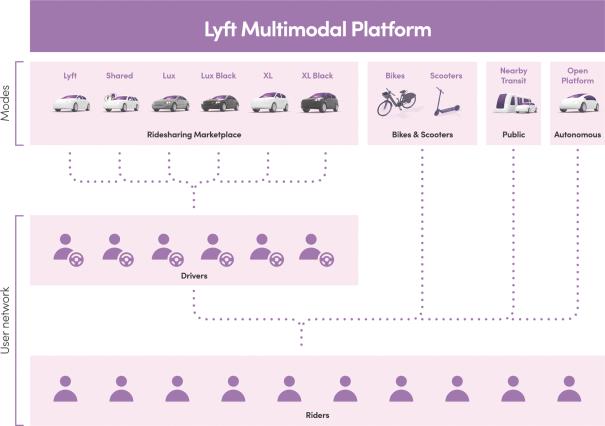 Platforma Lyft uživatelům zprostředkovává dopravu vícero typů vozů (včetně SUV a luxusních vozů), kol, skútrů, autonomních vozidel a na některých trzích integruje také informace o veřejné dopravě
