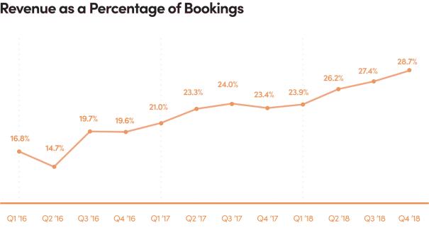 Lyft v posledních kvartálech dosahoval zvýšení podílu svých výnosů na jízdném, které účtuje pasažérům
