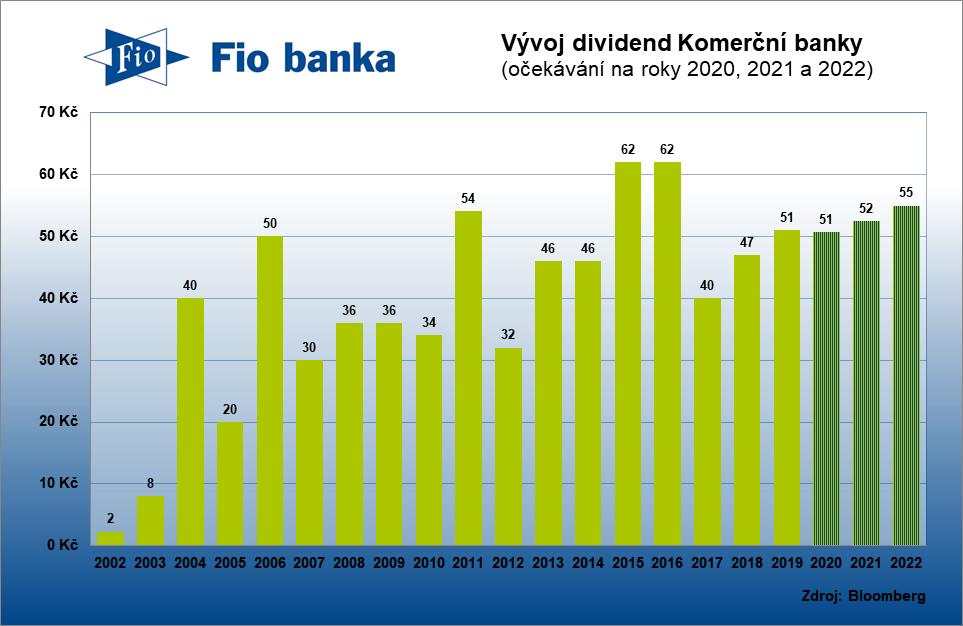 Historie výplaty dividend Komerční banky včetně očekávání analytiků