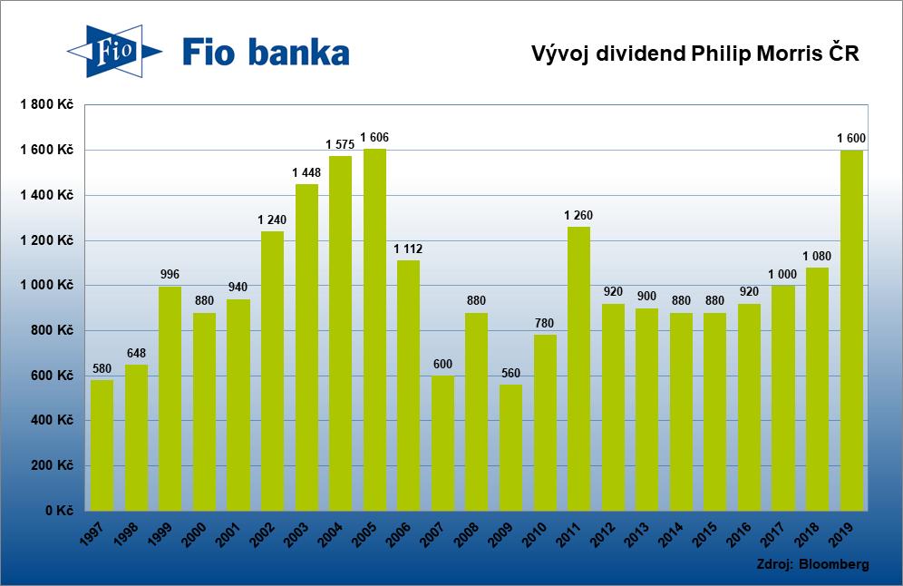 Historie výplaty dividend Philip Morris ČR kroku 2019