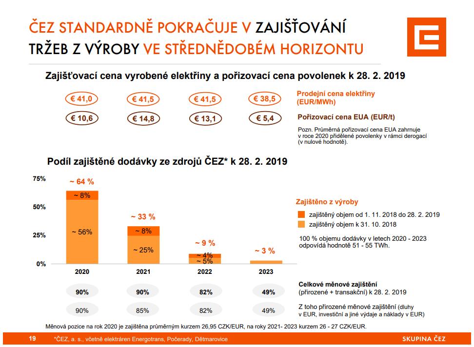Zajišťovací politika společnosti ČEZ