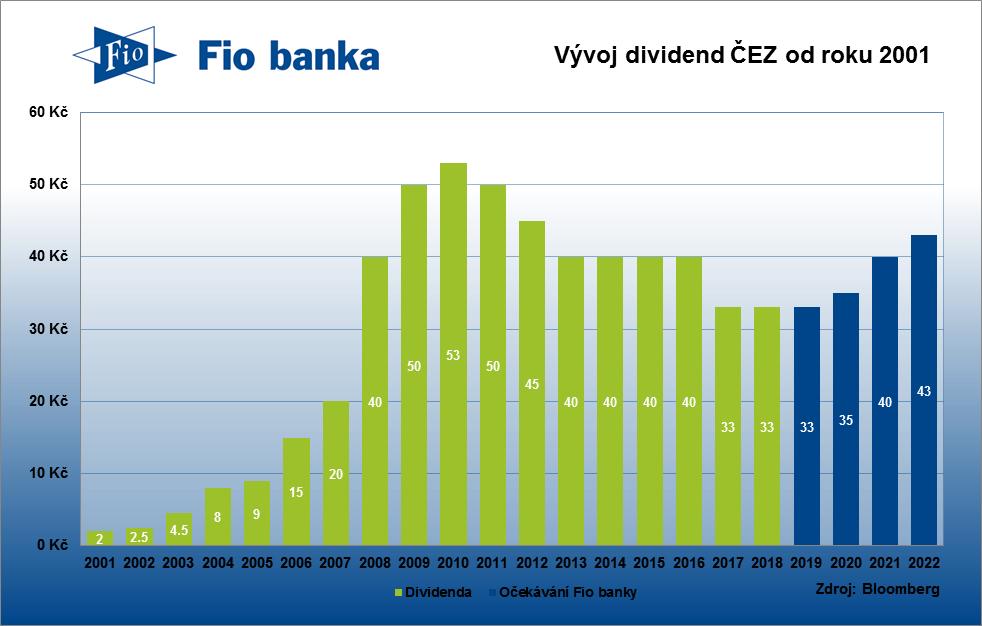 Historie výplaty dividend společnosti ČEZ včetně očekávání Fio banky do dalších let