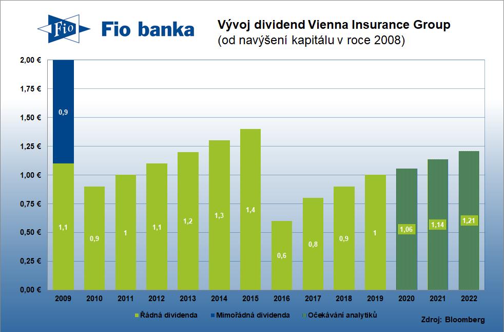 Historie výplaty dividend Vienna Insurance Group včetně očekávání analytiků do dalších let