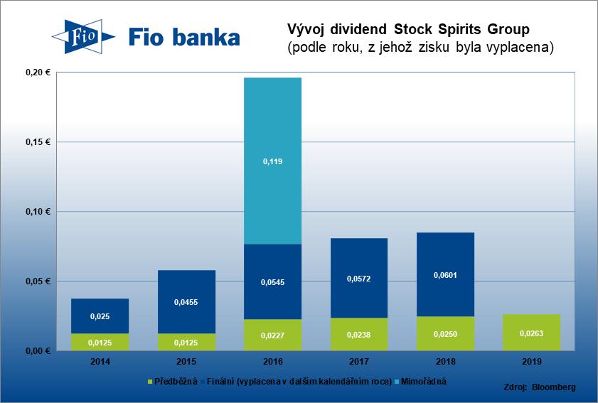 Historie výplaty dividend společnosti Stock Spirits Group