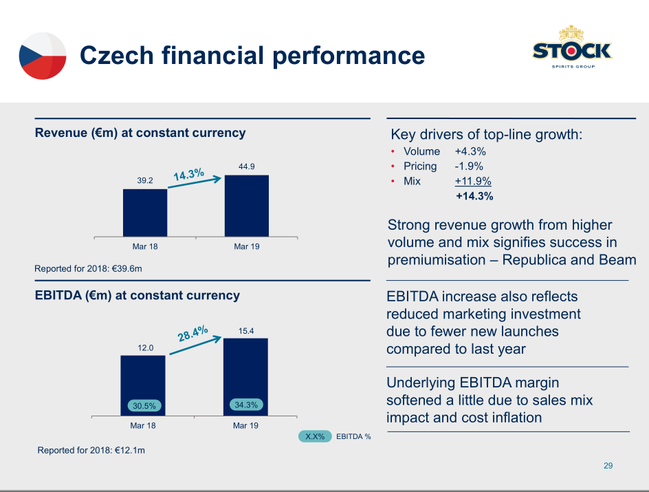 Podrobnosti k hospodaření Stock Spirits Group v 1H 2019 v České republice