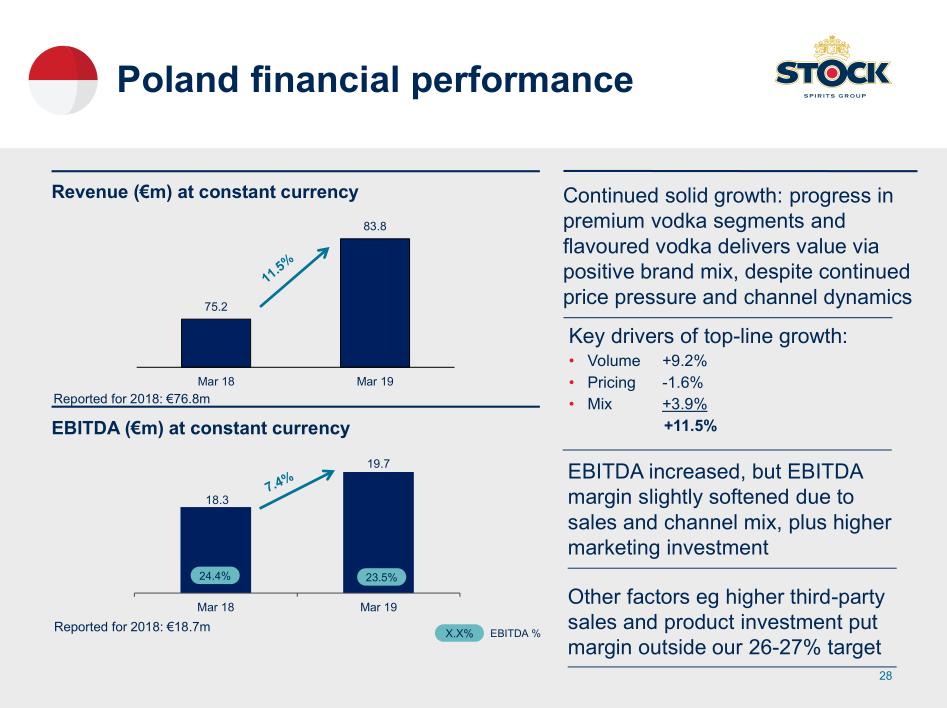 Podrobnosti k hospodaření Stock Spirits Group v 1H 2019 v Polsku