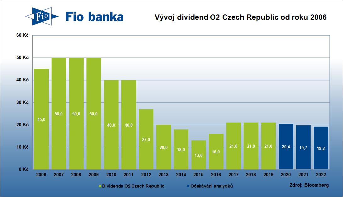 Dividendová historie O2 Czech Republic od roku 2006