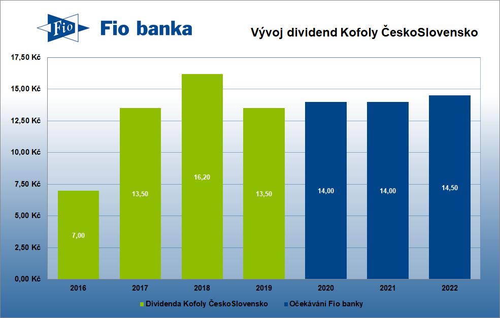 Dividendová historie Kofoly ČeskoSlovensko