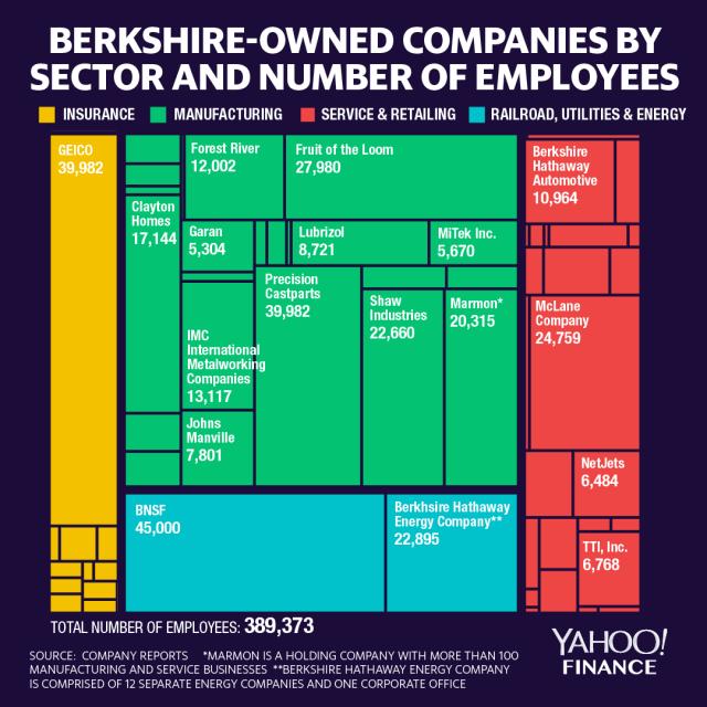 Dceřiné společnosti Berkshire Hathaway podle sektorů a počtu zaměstnanců (zdroj: Yahoo! Finance)