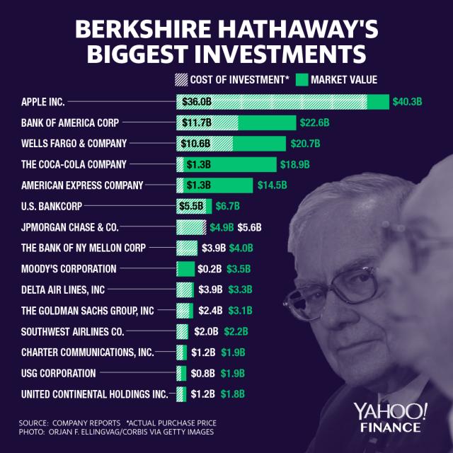 Největší akciové investice Berkshire Hathaway v létě 2019, zdroj: Yahoo! Finance