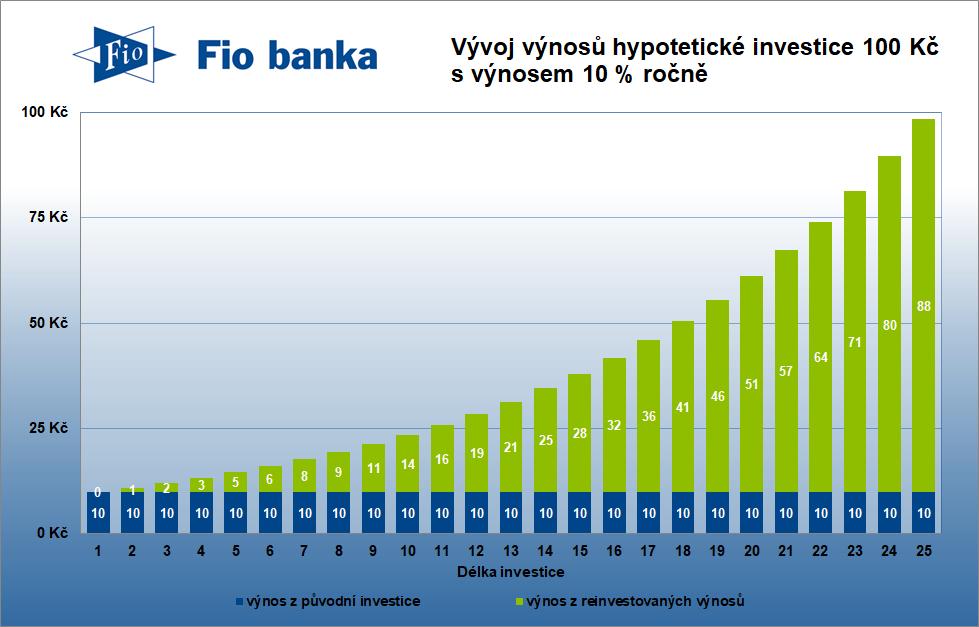 Vývoj výnosů hypotetické investice